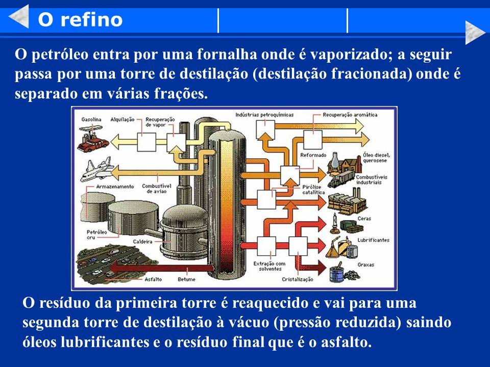 O petróleo entra por uma fornalha onde é vaporizado; a seguir passa por uma torre de destilação (destilação fracionada) onde é separado em várias fraç