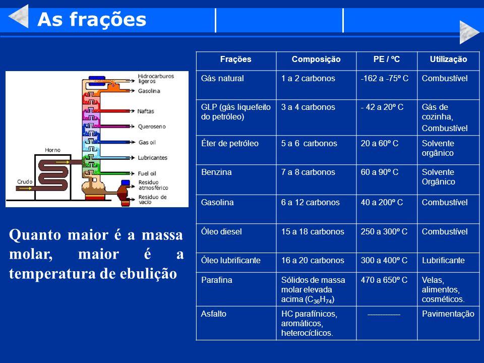 As frações FraçõesComposiçãoPE / ºCUtilização Gás natural1 a 2 carbonos-162 a -75º CCombustível GLP (gás liquefeito do petróleo) 3 a 4 carbonos- 42 a