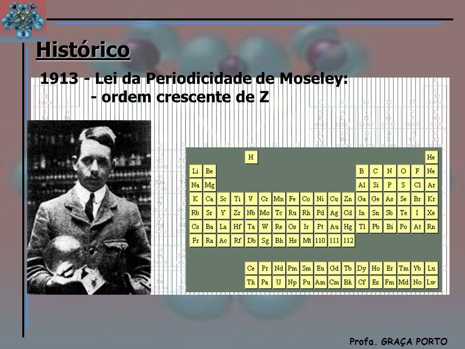 Química Profa. GRAÇA PORTO 1913 - Lei da Periodicidade de Moseley: - ordem crescente de Z Histórico