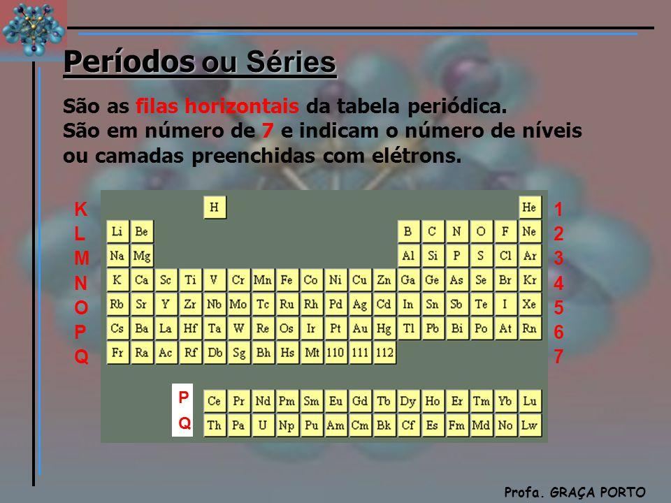 Química Profa. GRAÇA PORTO Períodos ou Séries São as filas horizontais da tabela periódica. São em número de 7 e indicam o número de níveis ou camadas
