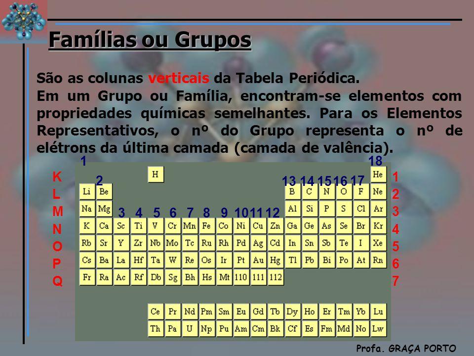 Química Profa. GRAÇA PORTO Famílias ou Grupos São as colunas verticais da Tabela Periódica. Em um Grupo ou Família, encontram-se elementos com proprie