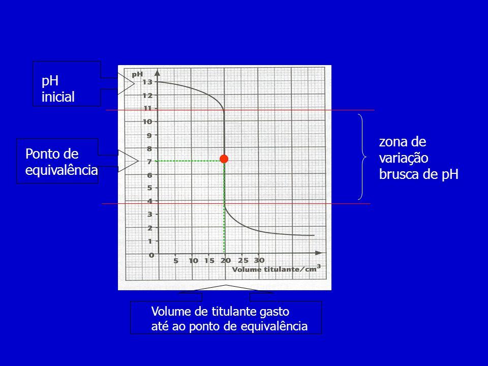 zona de variação brusca de pH pH inicial Ponto de equivalência Volume de titulante gasto até ao ponto de equivalência