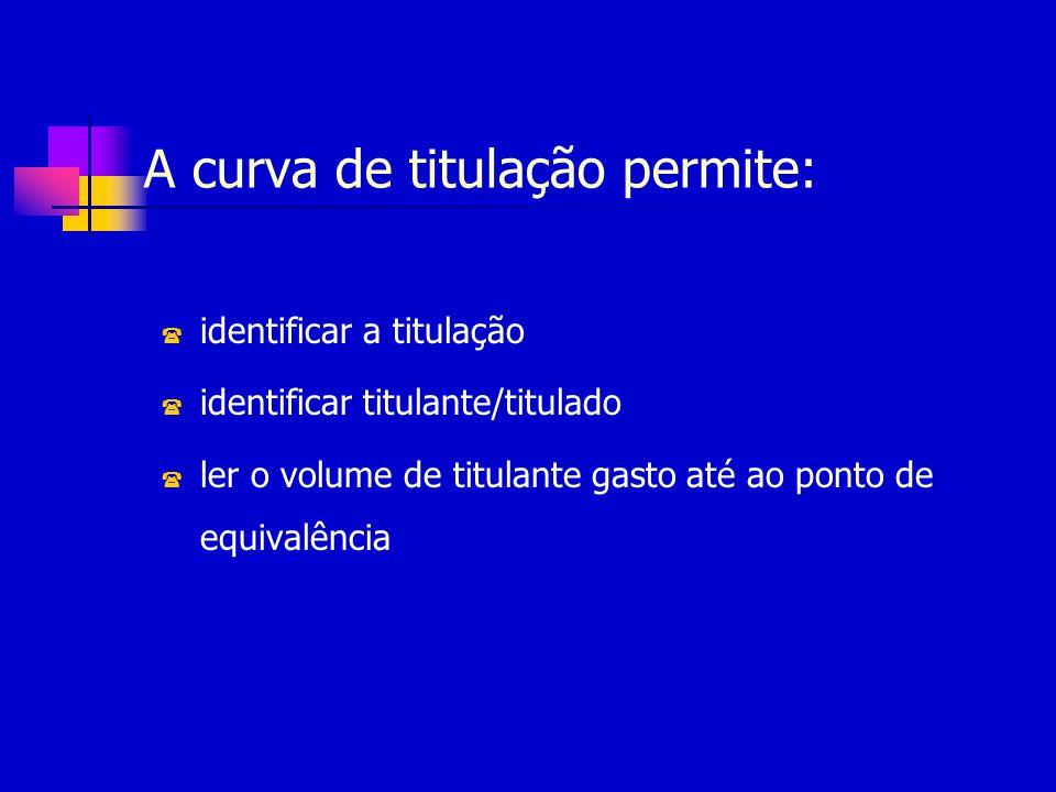 A curva de titulação permite: ( identificar a titulação ( identificar titulante/titulado ( ler o volume de titulante gasto até ao ponto de equivalênci