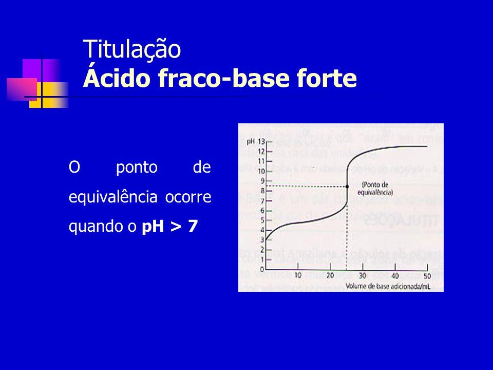 Titulação Ácido fraco-base forte O ponto de equivalência ocorre quando o pH > 7