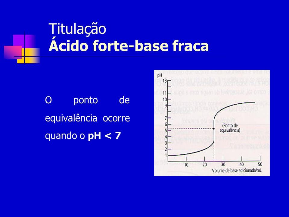 Titulação Ácido forte-base fraca O ponto de equivalência ocorre quando o pH < 7