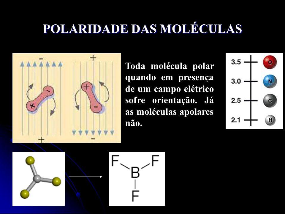 POLARIDADE DAS MOLÉCULAS Toda molécula polar quando em presença de um campo elétrico sofre orientação.