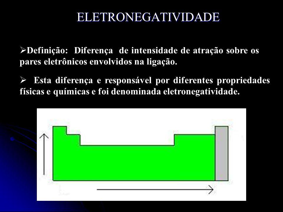 Frâncio 0.7 Flúor 4.0 Eletronegatividade X Raio atômico