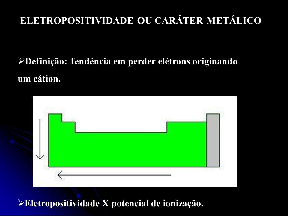 Eletropositividade X potencial de ionização.