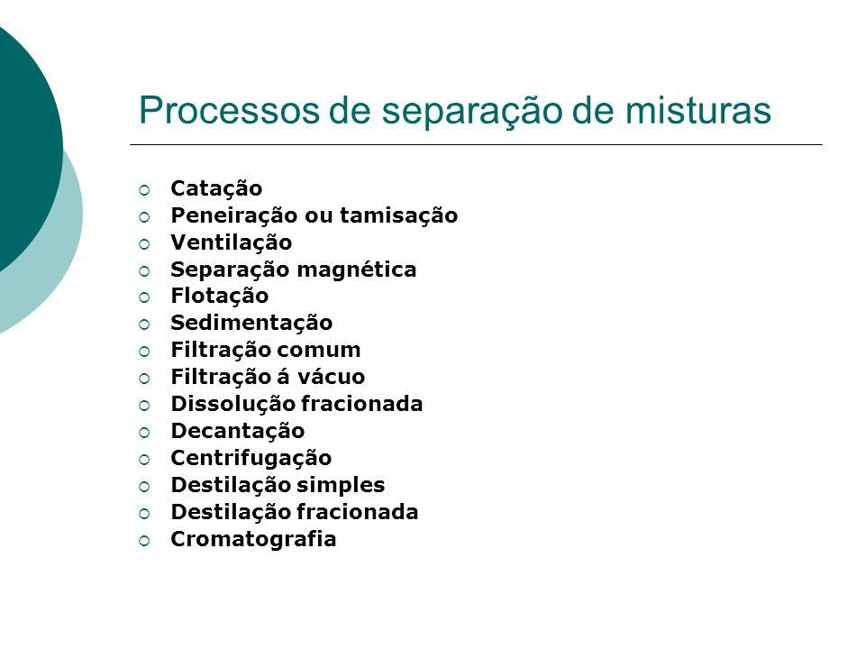 Processos de separação de misturas Catação Peneiração ou tamisação Ventilação Separação magnética Flotação Sedimentação Filtração comum Filtração á vá