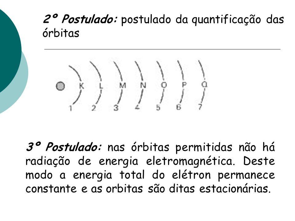 2º Postulado: postulado da quantificação das órbitas 3º Postulado: nas órbitas permitidas não há radiação de energia eletromagnética. Deste modo a ene