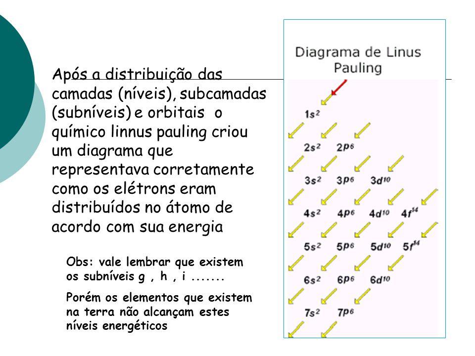 Após a distribuição das camadas (níveis), subcamadas (subníveis) e orbitais o químico linnus pauling criou um diagrama que representava corretamente c