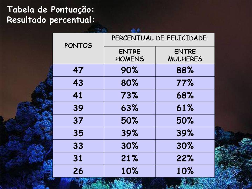 Tabela de Pontuação: Resultado percentual: PONTOS PERCENTUAL DE FELICIDADE ENTRE HOMENS ENTRE MULHERES 4790%88% 4380%77% 4173%68% 3963%61% 3750% 3539% 3330% 3121%22% 2610%