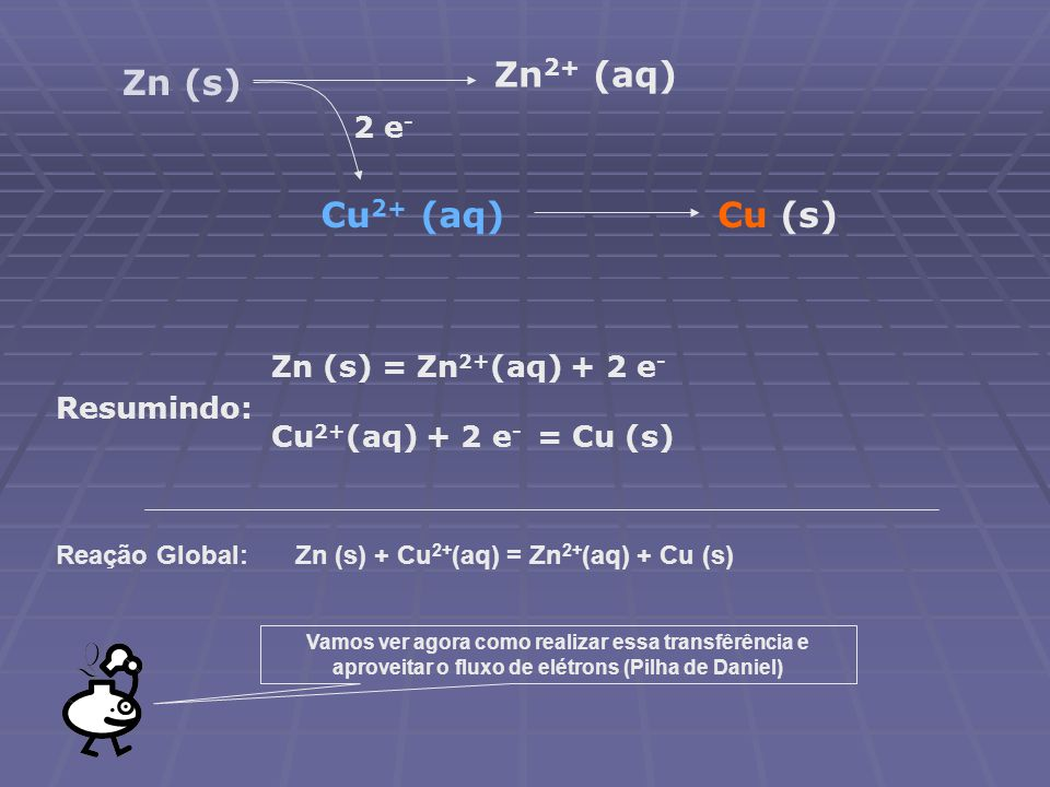 Zn (s) Zn 2+ (aq) 2 e - Cu 2+ (aq)Cu (s) Resumindo: Zn (s) = Zn 2+ (aq) + 2 e-e- Cu 2+ (aq) + 2 e - = Cu (s) Reação Global:Zn (s) + Cu 2+ (aq) = Zn 2+