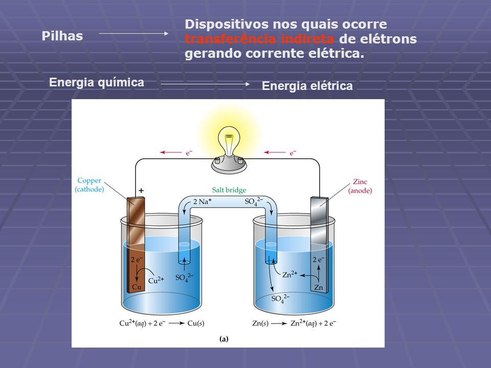 Dispositivos nos quais ocorre transferência indireta de elétrons gerando corrente elétrica. Pilhas Energia química Energia elétrica