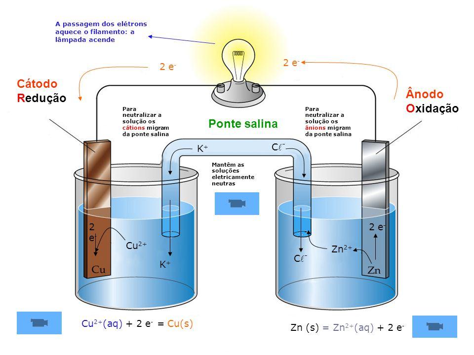 Zn 2+ 2 e - 2e-2e- Cu 2+ K+K+ C - K+K+ Ponte salina Cátodo Redução Ânodo Oxidação Para neutralizar a solução os cátions migram da ponte salina Para neutralizar a solução os ânions migram da ponte salina Mantêm as soluções eletricamente neutras Zn (s) = Zn 2+ (aq) + 2 e-e- Cu 2+ (aq) + 2 e- e- = Cu(s) A passagem dos elétrons aquece o filamento: a lâmpada acende