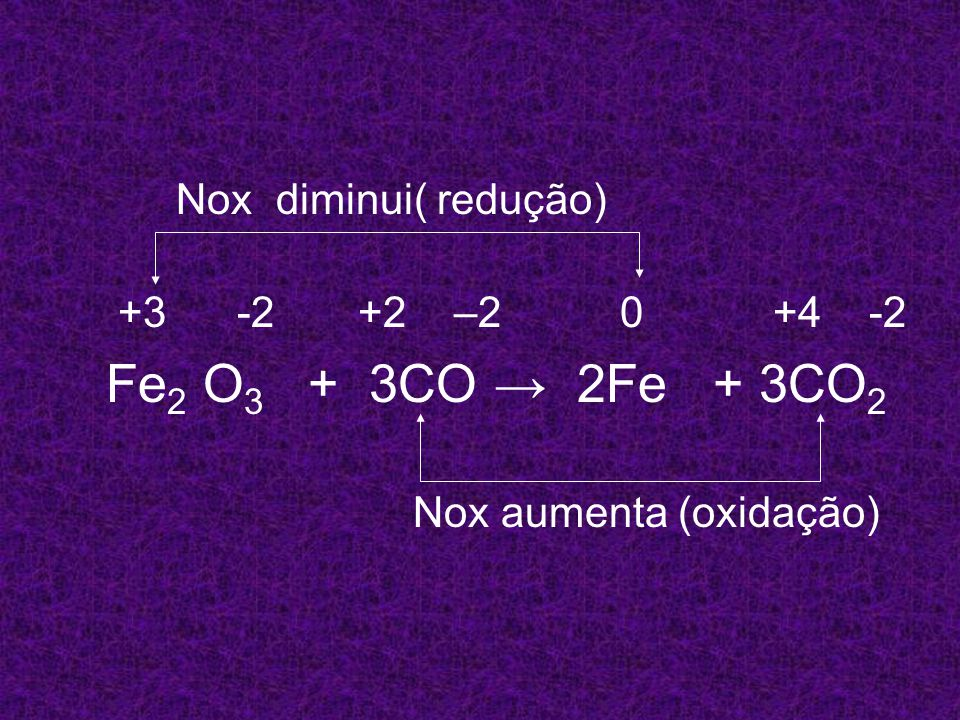 Nox diminui( redução) +3 -2 +2 –2 0 +4 -2 Fe 2 O 3 + 3CO 2Fe + 3CO 2 Nox aumenta (oxidação)