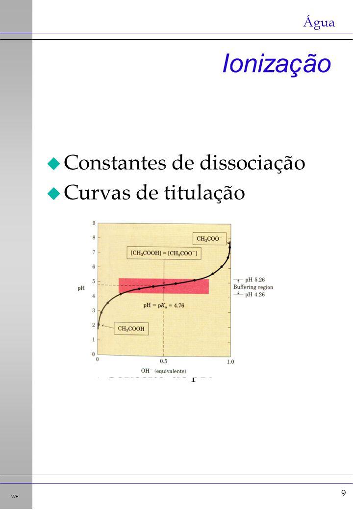 10 WF u Tampões u Conceito u Região tamponante u Equilíbrios envolvidos u Equação de Henderson- Hasselbalch Tampões aceptor de prótons doador de prótons Água