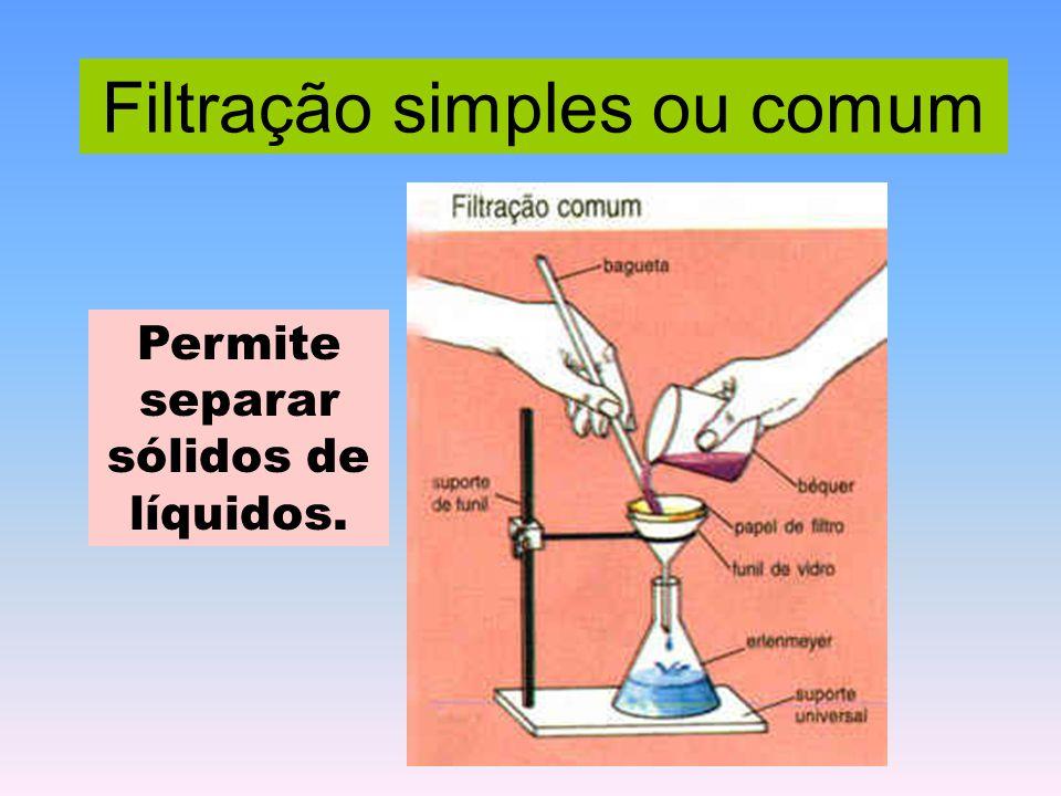 Filtração simples ou comum Permite separar sólidos de líquidos.