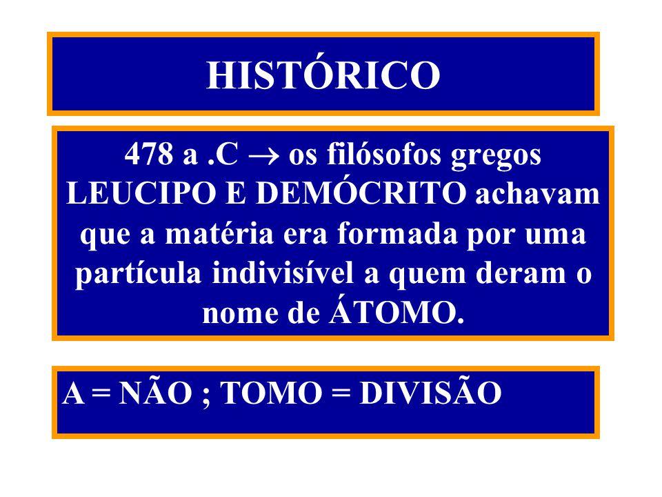 HISTÓRICO 478 a.C os filósofos gregos LEUCIPO E DEMÓCRITO achavam que a matéria era formada por uma partícula indivisível a quem deram o nome de ÁTOMO