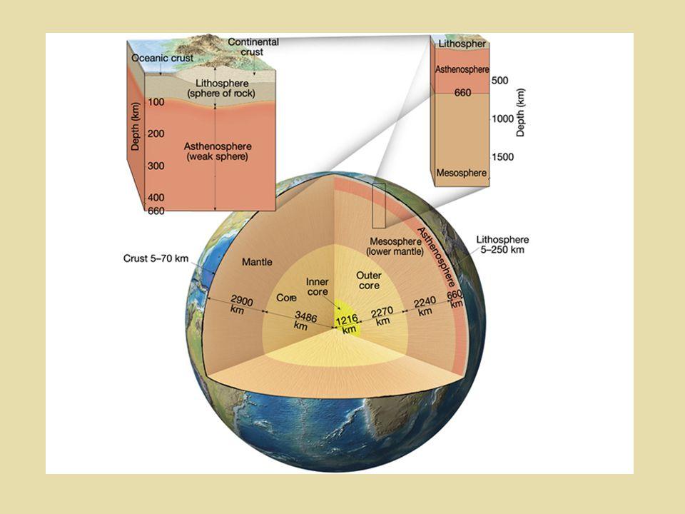 Correntes de convecção Astenosfera Litosfera Teoria da tectônica global - Hess