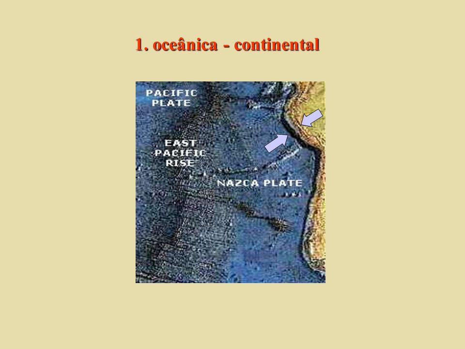 Limites convergentes-colisões 3. continental - continental 1. oceânica - continental 2. oceânica - oceânica diferença de densidade