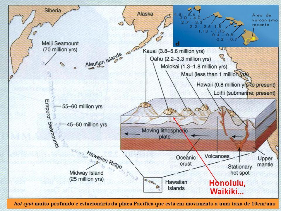 Hot spots Pontos quentes no manto (plumas do manto) Estacionários. formam cordilheiras submarinas por atividade vulcânica. usados para saber a velocid