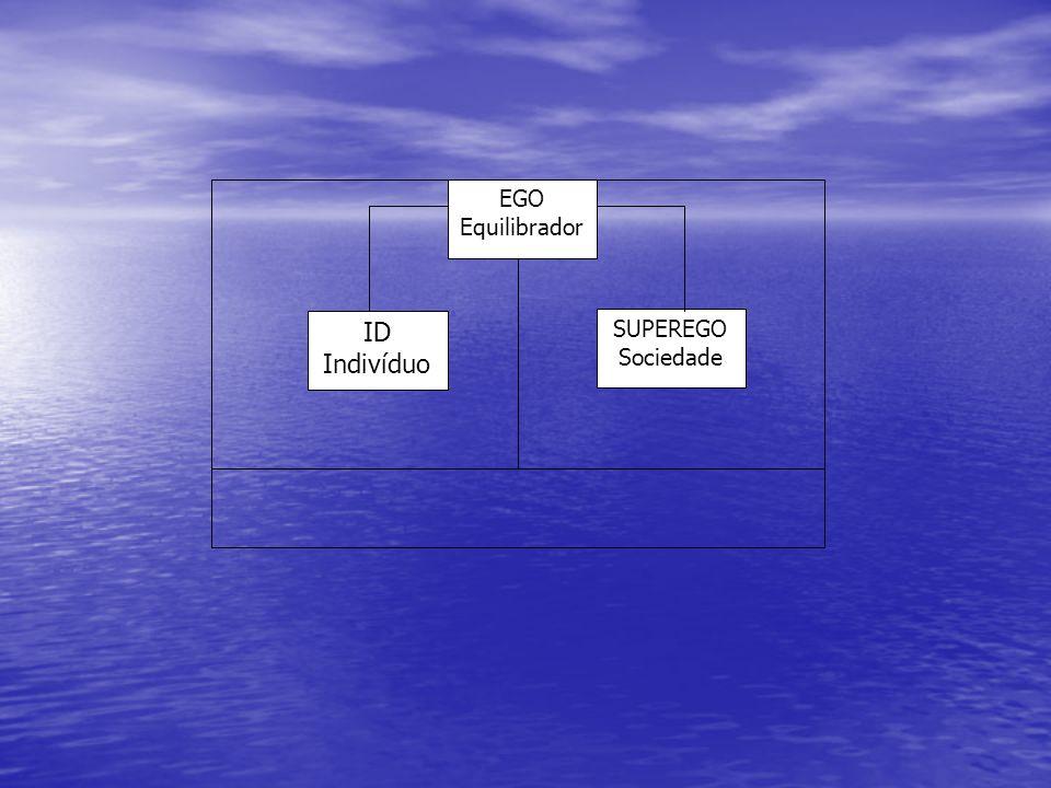 Mecanismos do Defesa do Ego: Quando o Ego não consegue manter o equilíbrio entre os desejos individuais e as exigências sociais, os mecanismos de defesa entram em ação de maneira inconsciente.