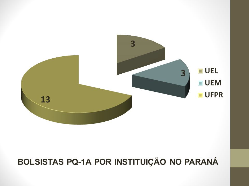 BOLSISTAS PQ-1A POR INSTITUIÇÃO NO PARANÁ