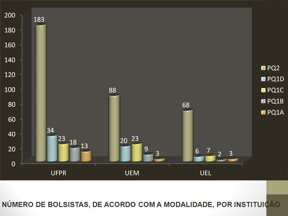 NÚMERO DE BOLSISTAS, DE ACORDO COM A MODALIDADE, POR INSTITUIÇÃO