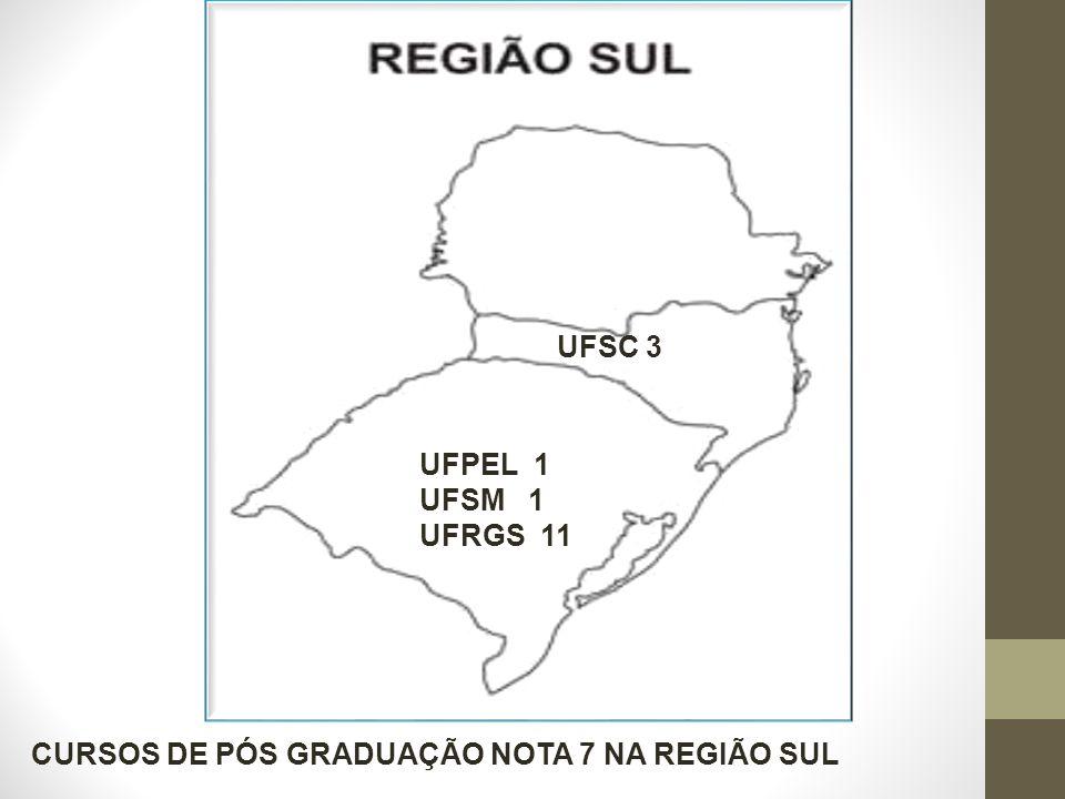UFPEL 1 UFSM 1 UFRGS 11 UFSC 3 CURSOS DE PÓS GRADUAÇÃO NOTA 7 NA REGIÃO SUL