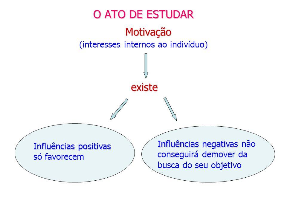O ATO DE ESTUDAR Motivação Motivação (interesses internos ao indivíduo) existe Influências positivas só favorecem Influências negativas Influências ne