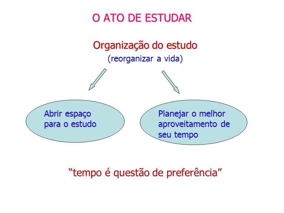 O ATO DE ESTUDAR Organização do estudo (reorganizar a vida) tempo é questão de preferência Abrir espaço para o estudo Planejar o melhor aproveitamento