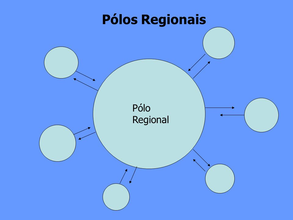 Pólo Regional Pólos Regionais