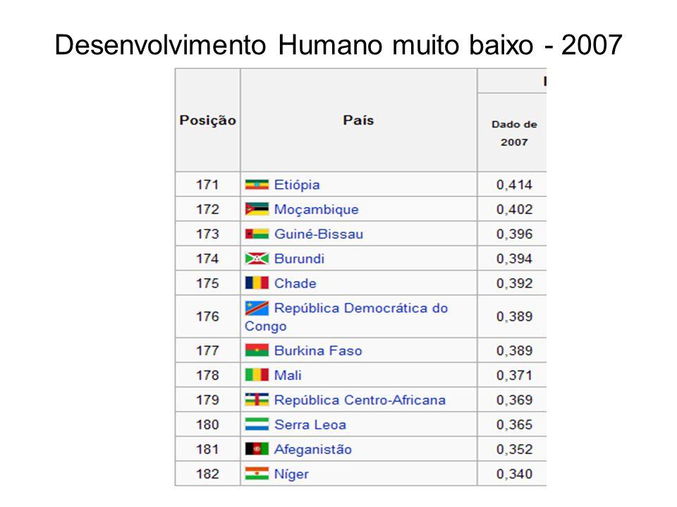Desenvolvimento Humano muito baixo - 2007