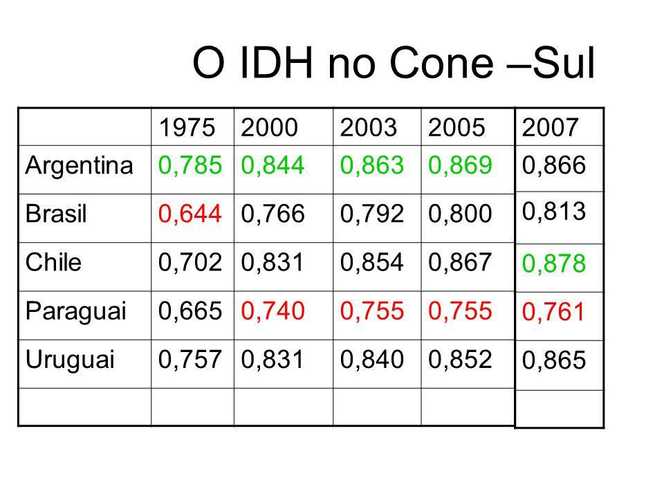 O IDH no Cone –Sul 1975200020032005 Argentina0,7850,8440,8630,869 Brasil0,6440,7660,7920,800 Chile0,7020,8310,8540,867 Paraguai0,6650,7400,755 Uruguai