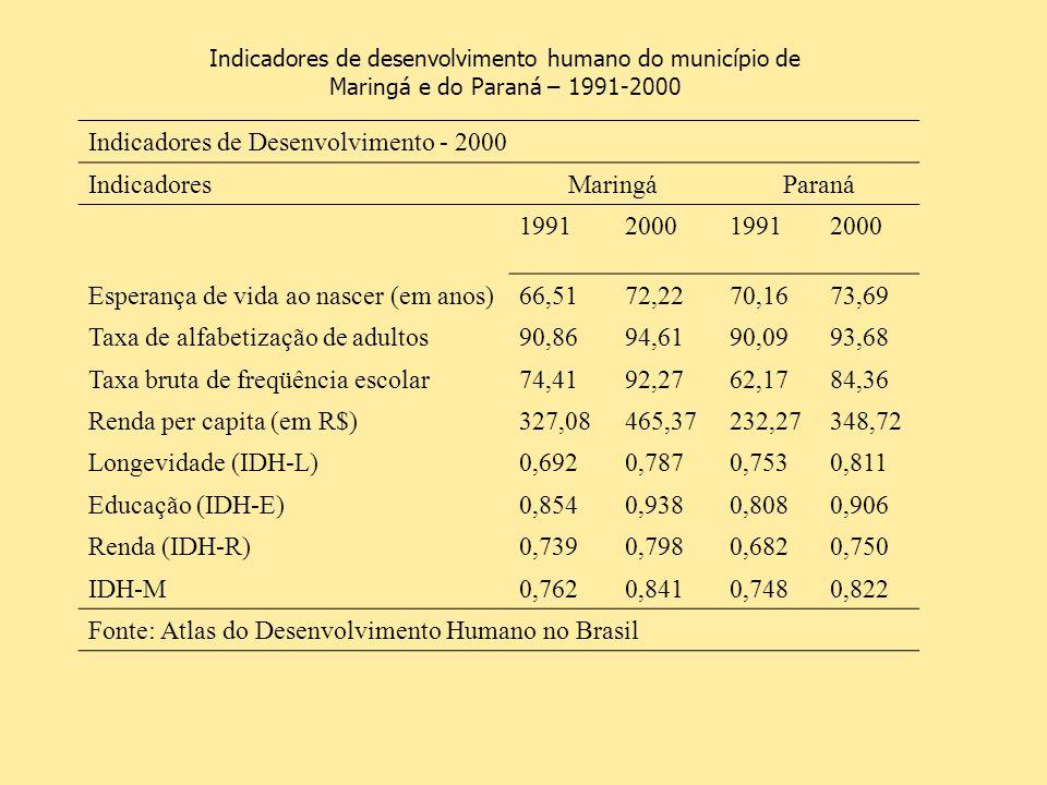 Indicadores de desenvolvimento humano do município de Maringá e do Paraná – 1991-2000 Indicadores de Desenvolvimento - 2000 IndicadoresMaringáParaná 1