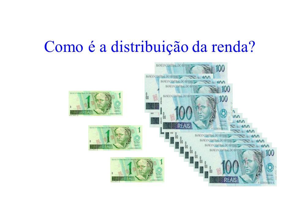 Como é a distribuição da renda?