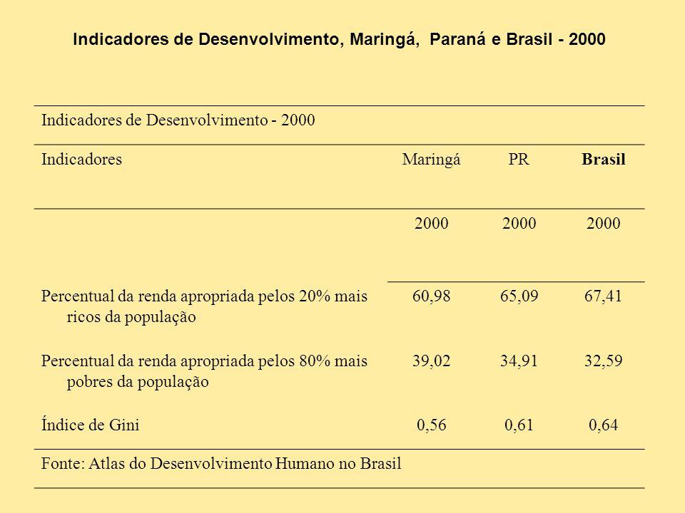 Indicadores de Desenvolvimento - 2000 IndicadoresMaringáPRBrasil 2000 Percentual da renda apropriada pelos 20% mais ricos da população 60,9865,0967,41