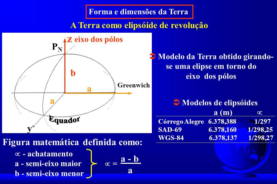 Forma e dimensões da Terra A Terra como elipsóide de revolução - achatamento a - semi-eixo maior b - semi-eixo menor = a - b a Figura matemática definida como: Modelos de elipsóides a (m) Córrego Alegre 6.378,388 1/297 SAD-69 6.378,160 1/298,25 WGS-84 6.378,137 1/298,27 z y Greenwich PNPN eixo dos pólos b a a Modelo da Terra obtido girando- se uma elipse em torno do eixo dos pólos