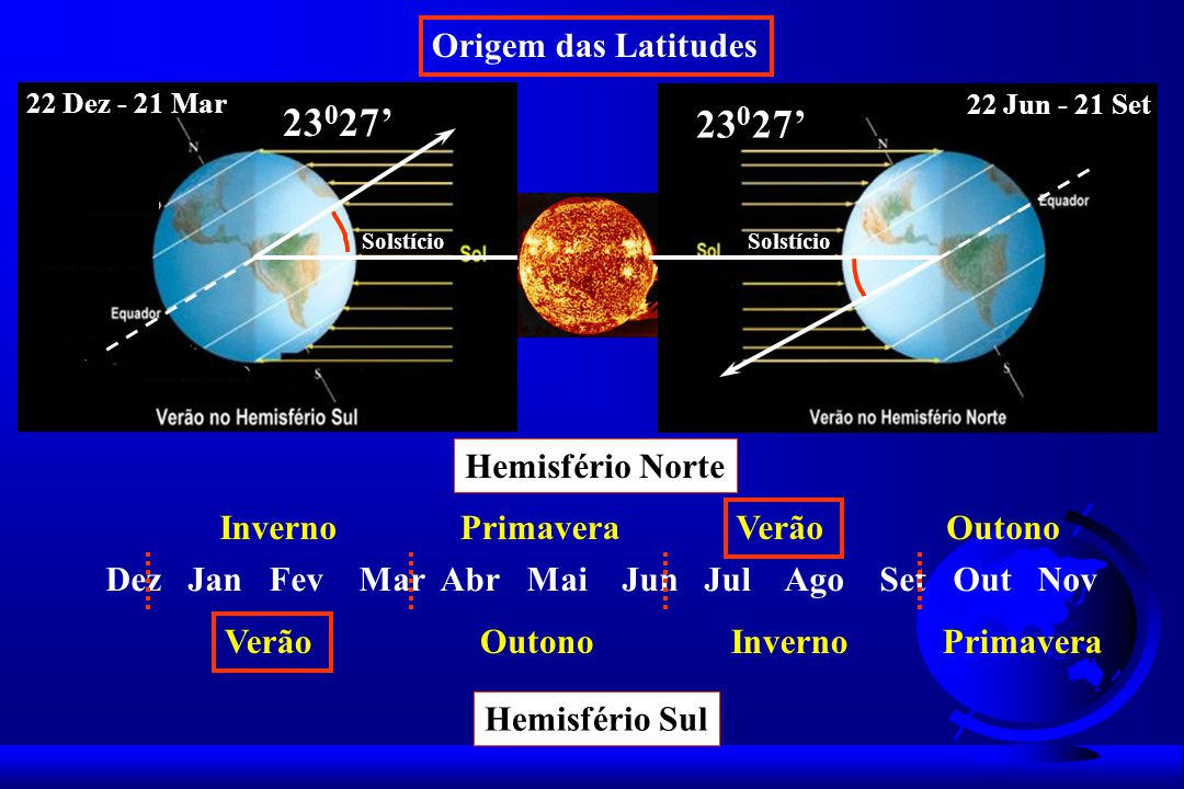 Origem das Latitudes 23 0 27 22 Dez - 21 Mar 22 Jun - 21 Set Solstício Dez Jan Fev Mar Abr Mai Jun Jul Ago Set Out Nov Verão OutonoInvernoPrimavera In