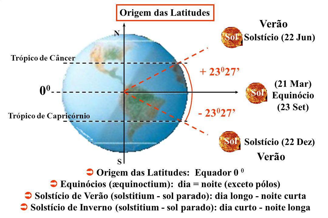 N S + 23 0 27 - 23 0 27 0 Verão Sol Solstício (22 Jun) Solstício (22 Dez) Trópico de Câncer Trópico de Capricórnio (21 Mar) Equinócio (23 Set) Origem das Latitudes: Equador 0 0 Equinócios (æquinoctium): dia = noite (exceto pólos) Solstício de Verão (solstitium - sol parado): dia longo - noite curta Solstício de Inverno (solstitium - sol parado): dia curto - noite longa Origem das Latitudes