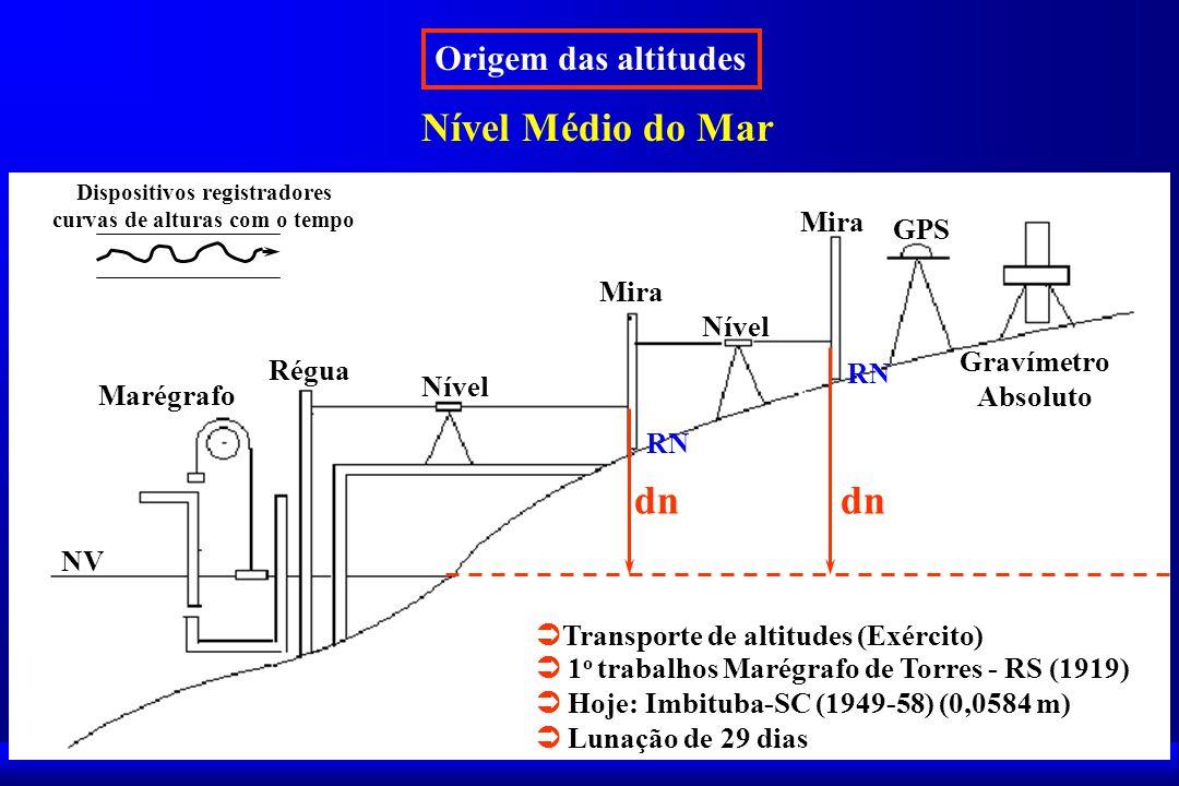 Origem das altitudes Nível Médio do Mar NV Marégrafo Régua Nível Mira Nível Mira GPS Gravímetro Absoluto dn Transporte de altitudes (Exército) Dispositivos registradores curvas de alturas com o tempo 1 o trabalhos Marégrafo de Torres - RS (1919) Hoje: Imbituba-SC (1949-58) (0,0584 m) Lunação de 29 dias RN