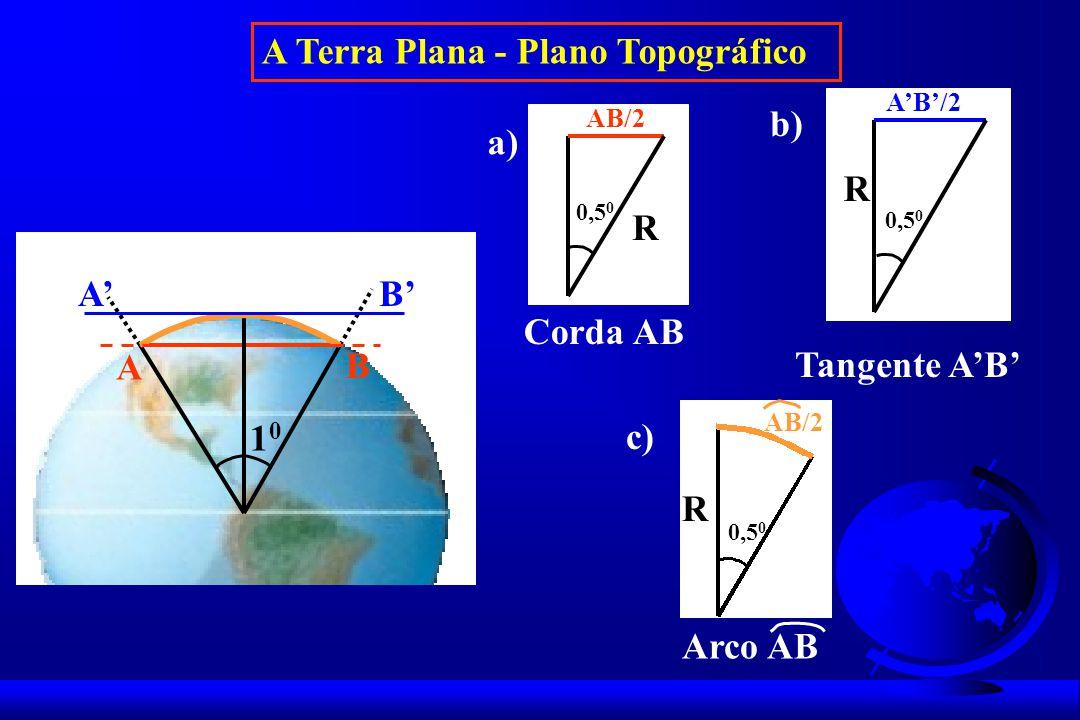 A Terra Plana - Plano Topográfico A B AB 1010 AB/2 R 0,5 0 a) Corda AB AB/2 R 0,5 0 b) Tangente AB c) Arco AB AB/2 R 0,5 0
