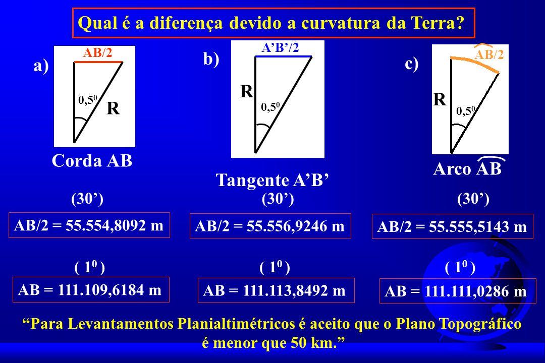AB/2 R 0,5 0 a) Corda AB AB/2 R 0,5 0 b) Tangente AB c) Arco AB AB/2 R 0,5 0 AB/2 = 55.554,8092 m (30) AB = 111.109,6184 m ( 1 0 ) AB/2 = 55.556,9246 m (30) AB = 111.113,8492 m ( 1 0 ) AB/2 = 55.555,5143 m (30) AB = 111.111,0286 m ( 1 0 ) Qual é a diferença devido a curvatura da Terra.