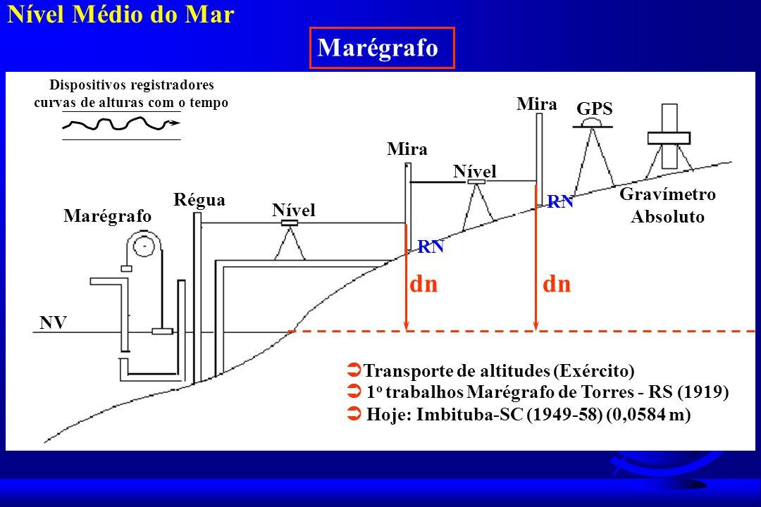 Nível Médio do Mar Marégrafo NV Marégrafo Régua Nível Mira Nível Mira GPS Gravímetro Absoluto dn Transporte de altitudes (Exército) Dispositivos registradores curvas de alturas com o tempo 1 o trabalhos Marégrafo de Torres - RS (1919) Hoje: Imbituba-SC (1949-58) (0,0584 m) RN