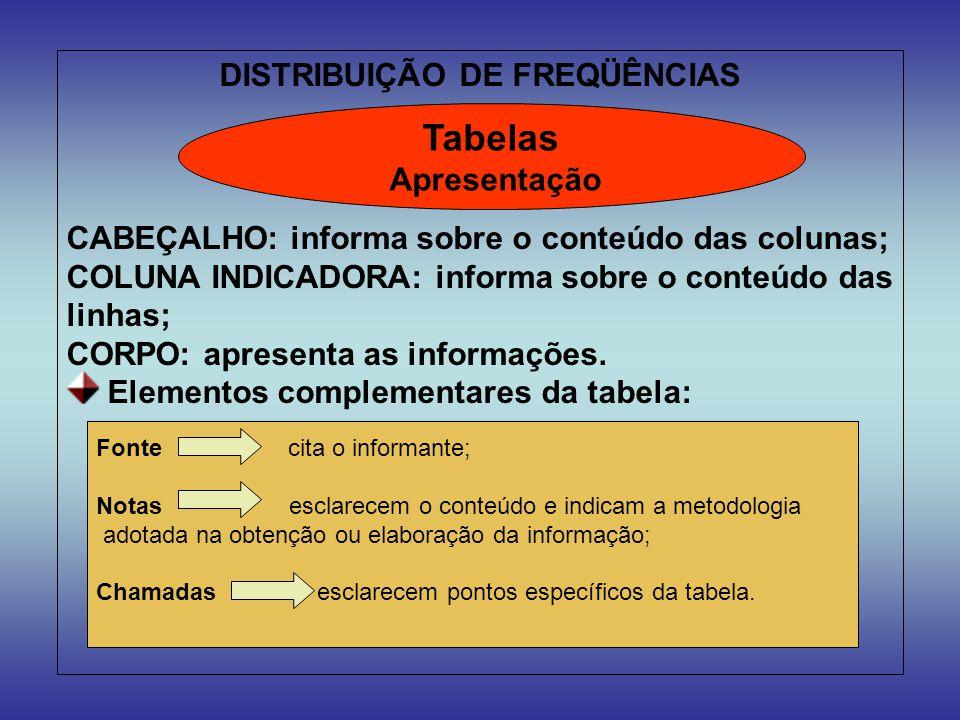 DISTRIBUIÇÃO DE FREQÜÊNCIAS CABEÇALHO: informa sobre o conteúdo das colunas; COLUNA INDICADORA: informa sobre o conteúdo das linhas; CORPO: apresenta