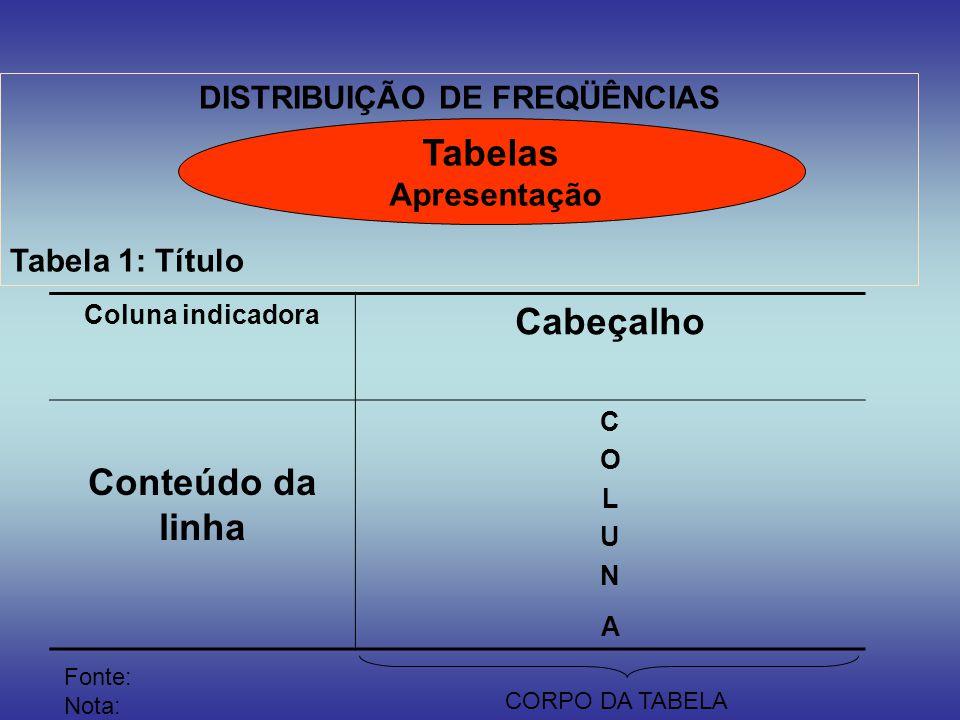 DISTRIBUIÇÃO DE FREQÜÊNCIAS Tabela 1: Título Tabelas Apresentação Coluna indicadora Cabeçalho Conteúdo da linha COLUNACOLUNA Fonte: Nota: CORPO DA TAB