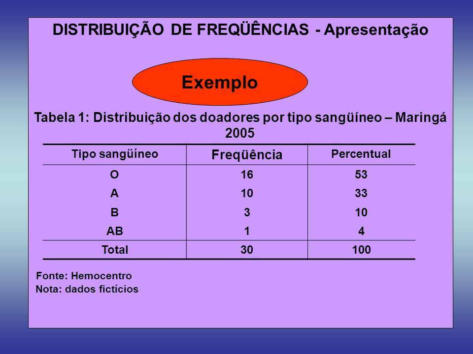 DISTRIBUIÇÃO DE FREQÜÊNCIAS - Apresentação Tabela 1: Distribuição dos doadores por tipo sangüíneo – Maringá 2005 Fonte: Hemocentro Nota: dados fictíci