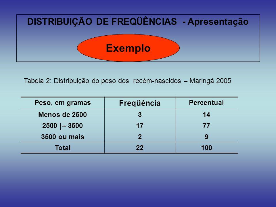 DISTRIBUIÇÃO DE FREQÜÊNCIAS - Apresentação Exemplo Peso, em gramas Freqüência Percentual Menos de 2500314 2500 |-- 35001777 3500 ou mais29 Total22100
