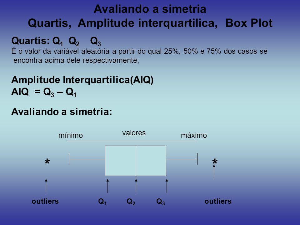 Avaliando a simetria Quartis, Amplitude interquartilica, Box Plot Quartis: Q 1 Q 2 Q 3 É o valor da variável aleatória a partir do qual 25%, 50% e 75%